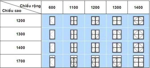 Kích thước thông dụng của cửa sổ mở quay ra ngoài